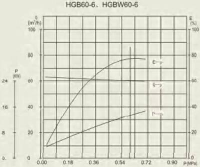 HGB 60-6 performance curve