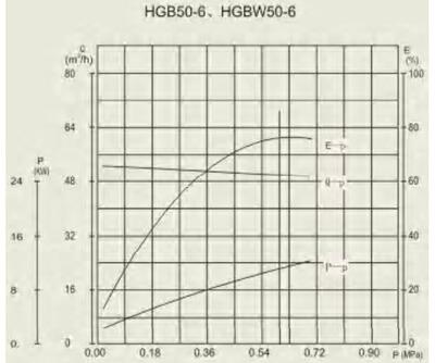 HGB 50-6 performance curve