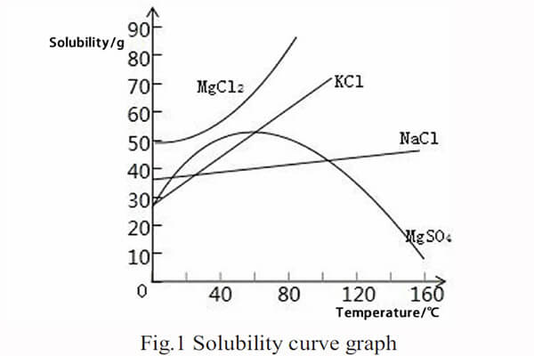 Fig.1 Solubility curve graph