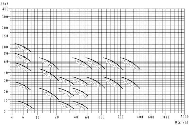 LPY pump sepctrum digram