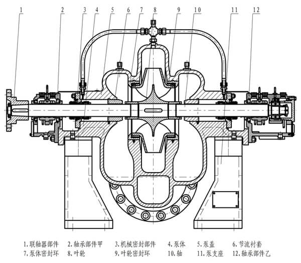 Pipeline pump structure diagram(Single suction of first stage multi-stage pump)