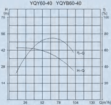 YQY60-10 performance curve