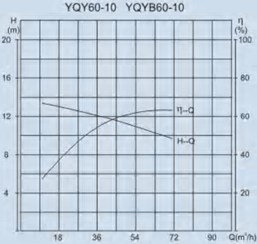 YQY50-60 performance curve