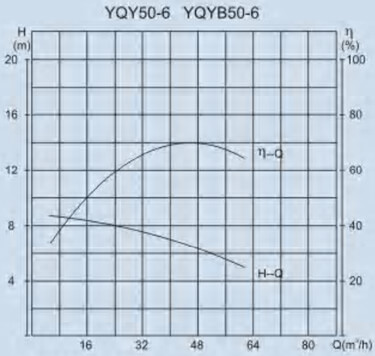 YQY60-25 performance curve