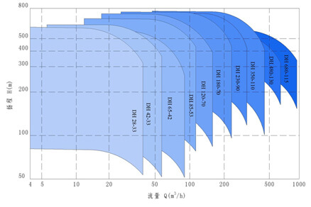Pump for seawater desalination Graph