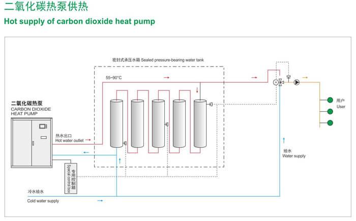 carbon dioxide heat pump suppliers
