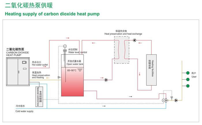 CO2-basedheat pumps