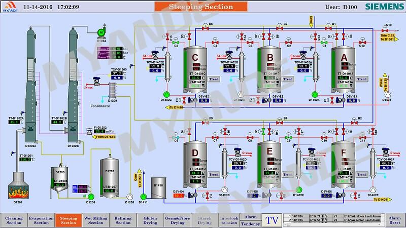 Automatic Control System for Starch Plant