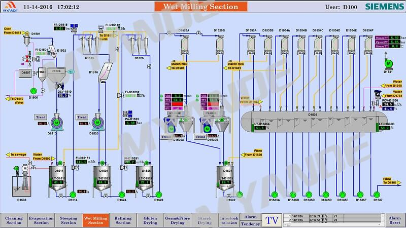 Automatic Control System for Corn Wet Milling