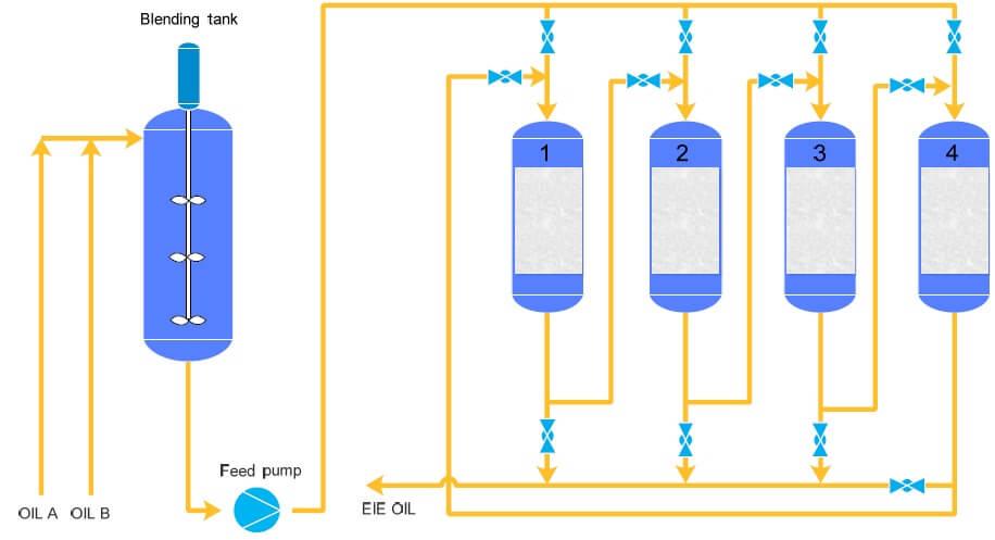 Enzymatic interesterification process