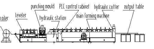 Beam Roll Forming Machine flow chart