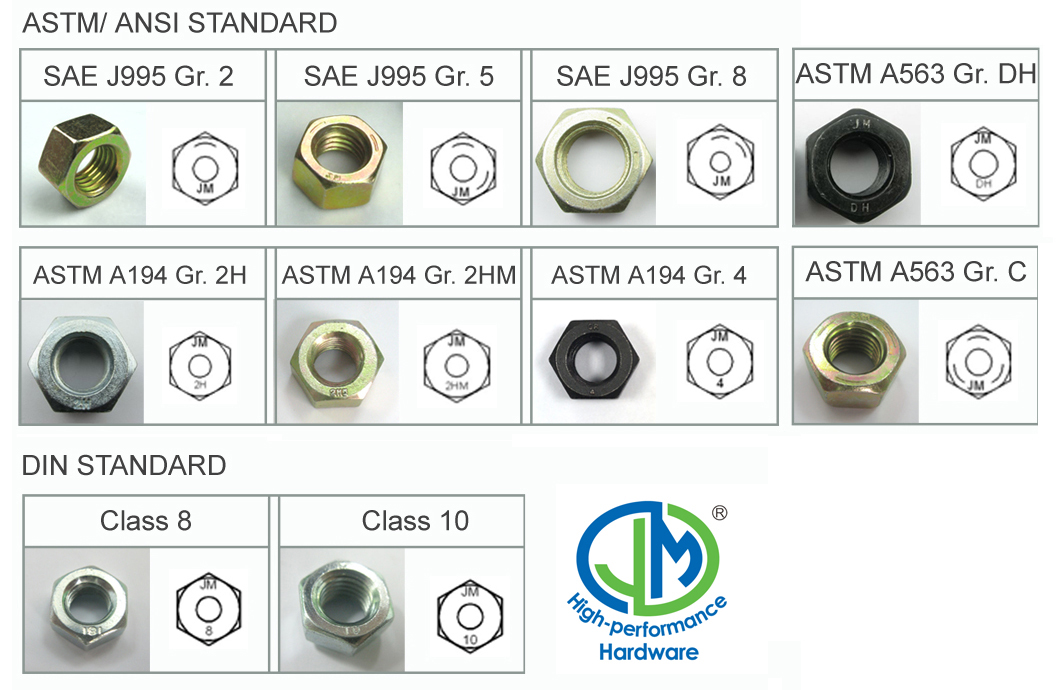 the standard of Hex Flange Nut