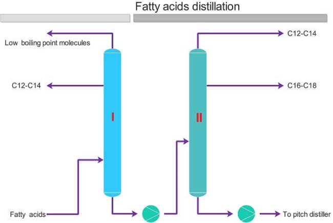 Fatty Acids Distillation