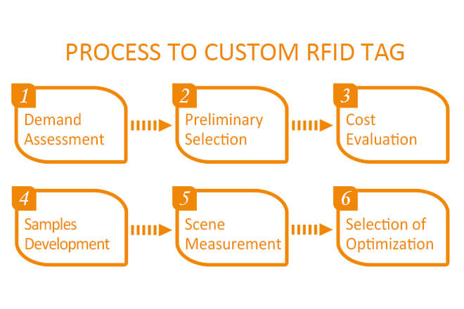 Process to Custom RFID Tag